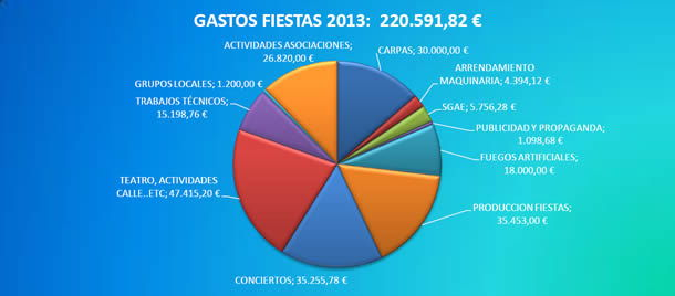GastosFiestas2013mini