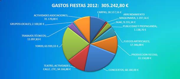 GastosFiestas2012mini