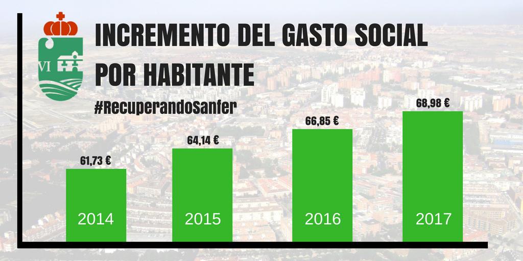 San Fernando de Henares aumenta un 11,7% el gasto social por habitante en los últimos 3 años